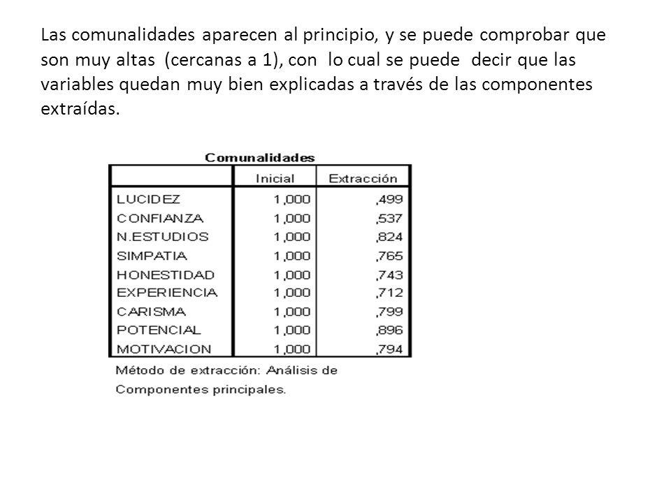 Las comunalidades aparecen al principio, y se puede comprobar que son muy altas (cercanas a 1), con lo cual se puede decir que las variables quedan mu