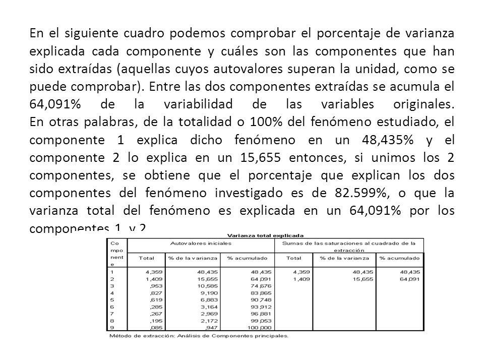 En el siguiente cuadro podemos comprobar el porcentaje de varianza explicada cada componente y cuáles son las componentes que han sido extraídas (aquellas cuyos autovalores superan la unidad, como se puede comprobar).