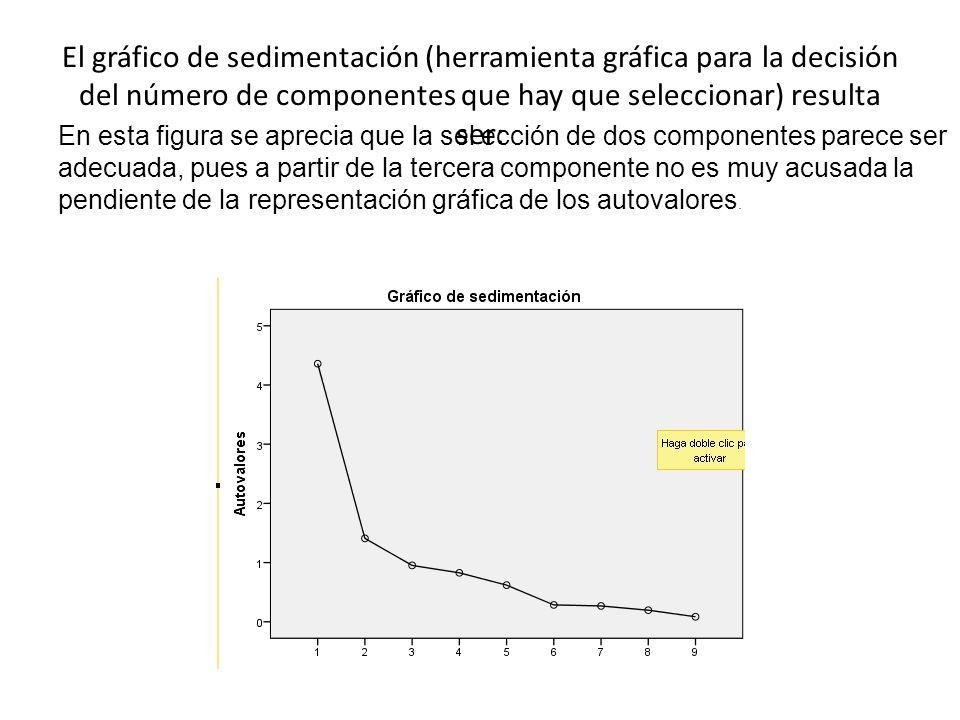 El gráfico de sedimentación (herramienta gráfica para la decisión del número de componentes que hay que seleccionar) resulta ser: En esta figura se aprecia que la sel ección de dos componentes parece ser adecuada, pues a partir de la tercera componente no es muy acusada la pendiente de la representación gráfica de los autovalores.
