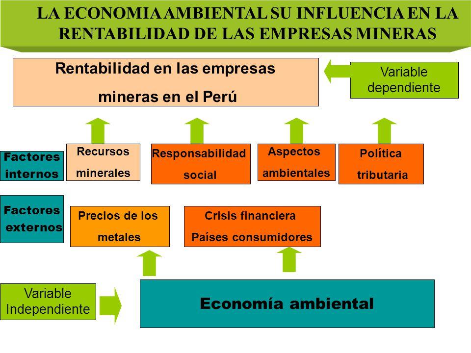 Variable dependiente Variable Independiente Economía ambiental Rentabilidad en las empresas mineras en el Perú Aspectos ambientales Precios de los metales Recursos minerales Factores externos LA ECONOMIA AMBIENTAL SU INFLUENCIA EN LA RENTABILIDAD DE LAS EMPRESAS MINERAS Responsabilidad social Crisis financiera Países consumidores Política tributaria Factores internos