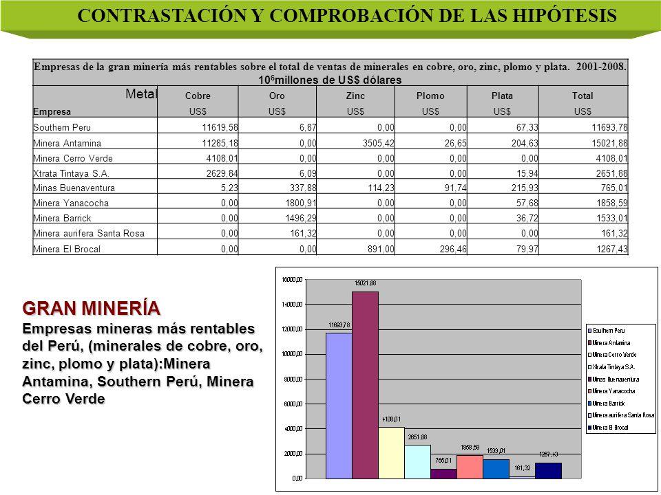 CONTRASTACIÓN Y COMPROBACIÓN DE LAS HIPÓTESIS Empresas de la gran minería más rentables sobre el total de ventas de minerales en cobre, oro, zinc, plomo y plata.