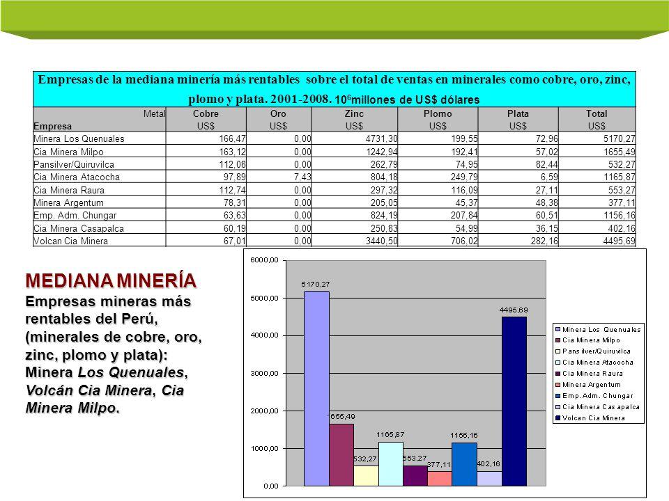 Empresas de la mediana minería más rentables sobre el total de ventas en minerales como cobre, oro, zinc, plomo y plata. 2001-2008. 10 6 millones de U