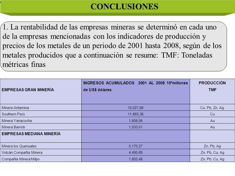 CONCLUSIONES EMPRESAS GRAN MINERÍA INGRESOS ACUMULADOS 2001 AL 2008 10 6 millones de US$ dólares PRODUCCIÓN TMF Minera Antamina15,021,88Cu, Pb, Zn, Ag.