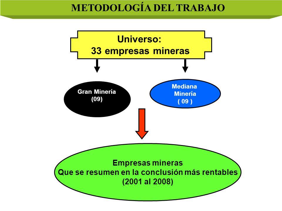 Mediana Minería ( 09 ) Empresas mineras Que se resumen en la conclusión más rentables (2001 al 2008) Universo: 33 empresas mineras Gran Minería (09) METODOLOGÍA DEL TRABAJO