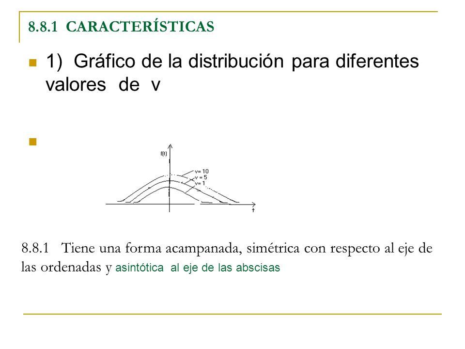 8.8.1 CARACTERÍSTICAS 1) Gráfico de la distribución para diferentes valores de v 8.8.1 Tiene una forma acampanada, simétrica con respecto al eje de la