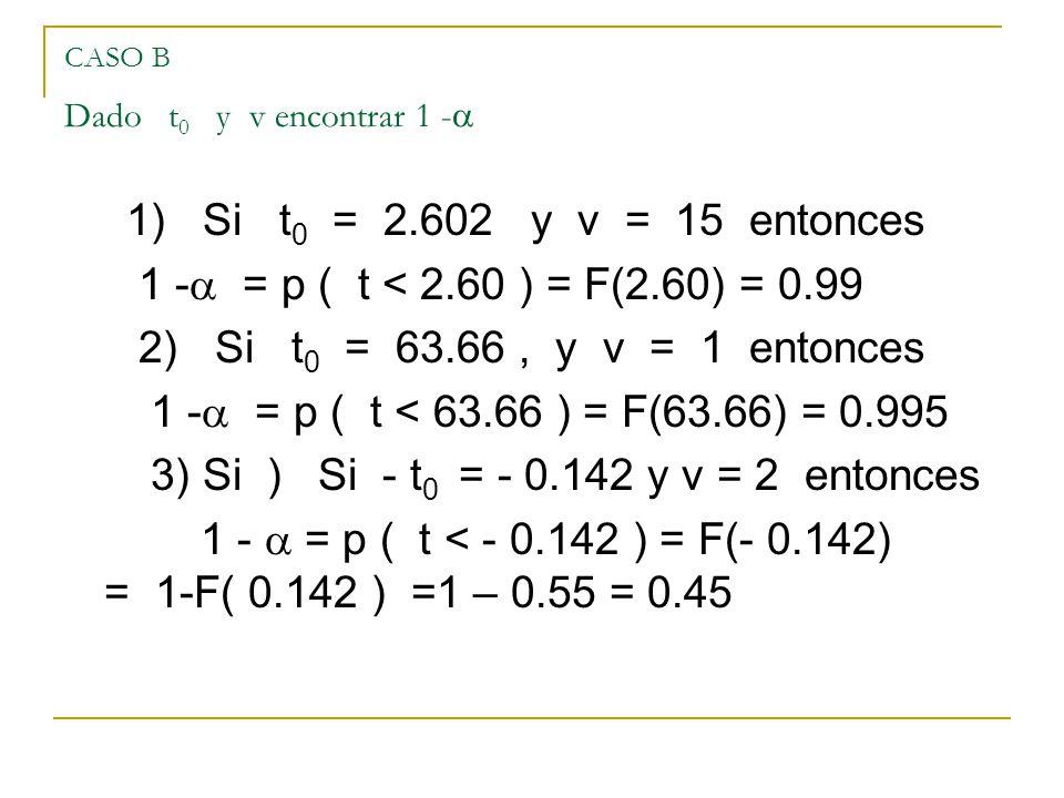 CASO B Dado t 0 y v encontrar 1 - 1) Si t 0 = 2.602 y v = 15 entonces 1 - = p ( t < 2.60 ) = F(2.60) = 0.99 2) Si t 0 = 63.66, y v = 1 entonces 1 - =