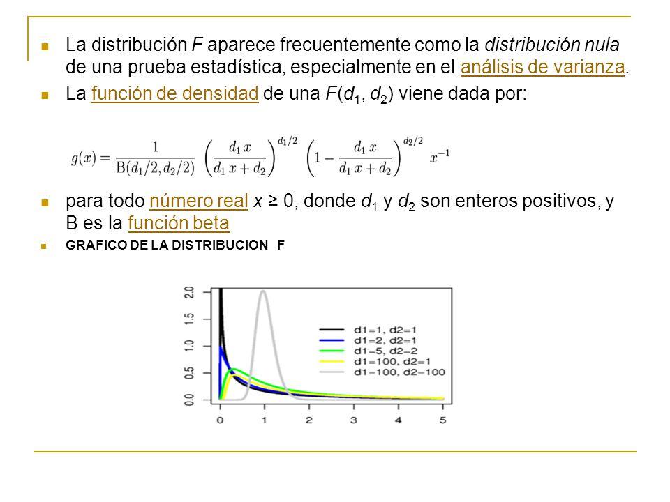 La distribución F aparece frecuentemente como la distribución nula de una prueba estadística, especialmente en el análisis de varianza.análisis de varianza La función de densidad de una F(d 1, d 2 ) viene dada por:función de densidad para todo número real x 0, donde d 1 y d 2 son enteros positivos, y B es la función betanúmero realfunción beta GRAFICO DE LA DISTRIBUCION F