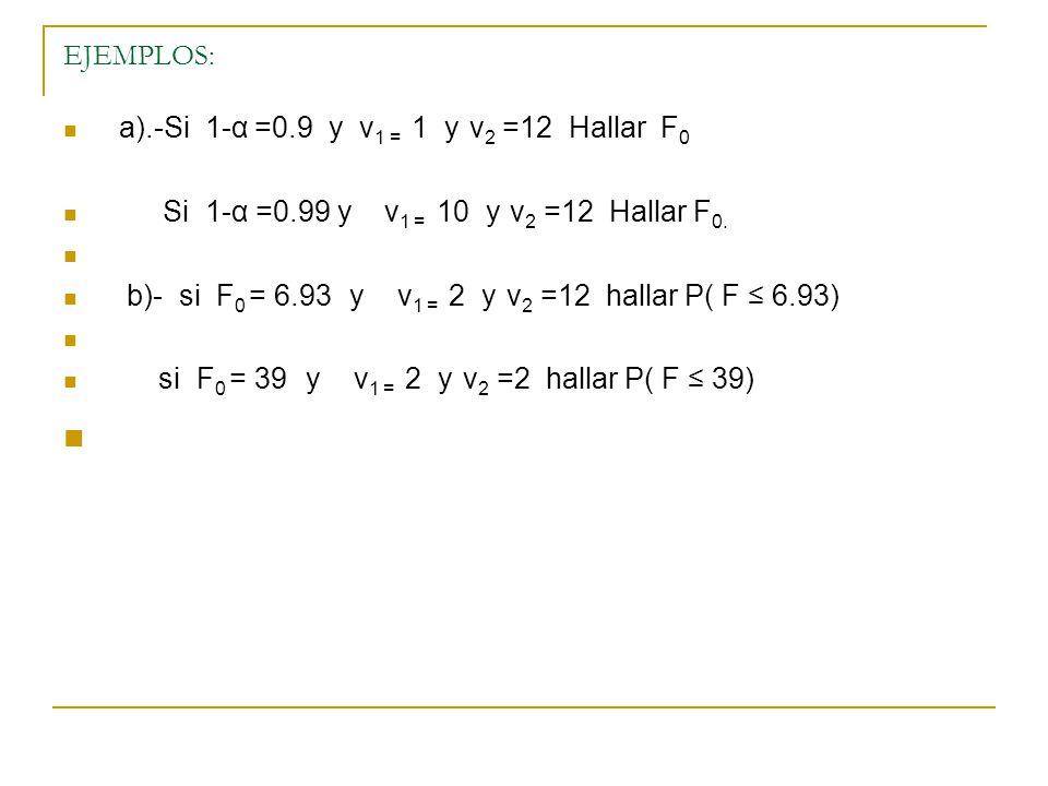 EJEMPLOS: a).-Si 1-α =0.9 y v 1 = 1 y v 2 =12 Hallar F 0 Si 1-α =0.99 y v 1 = 10 y v 2 =12 Hallar F 0. b)- si F 0 = 6.93 y v 1 = 2 y v 2 =12 hallar P(