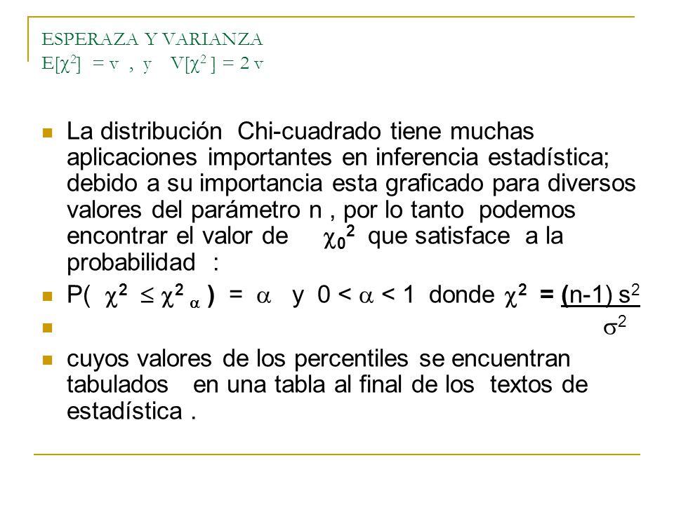 ESPERAZA Y VARIANZA E[ 2 ] = v, y V[ 2 ] = 2 v La distribución Chi-cuadrado tiene muchas aplicaciones importantes en inferencia estadística; debido a su importancia esta graficado para diversos valores del parámetro n, por lo tanto podemos encontrar el valor de 0 2 que satisface a la probabilidad : P( 2 2 ) = y 0 < < 1 donde 2 = (n-1) s 2 2 cuyos valores de los percentiles se encuentran tabulados en una tabla al final de los textos de estadística.