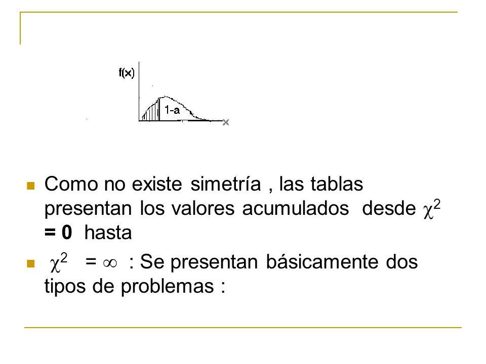 Como no existe simetría, las tablas presentan los valores acumulados desde 2 = 0 hasta 2 = : Se presentan básicamente dos tipos de problemas :