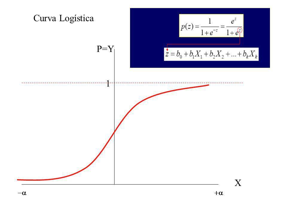 P=Y X Curva Logística 1