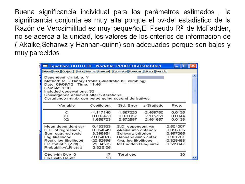 Buena significancia individual para los parámetros estimados, la significancia conjunta es muy alta porque el pv-del estadístico de la Razón de Verosi