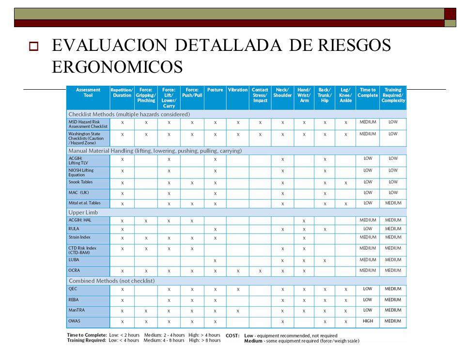 EVALUACION DETALLADA DE RIESGOS ERGONOMICOS