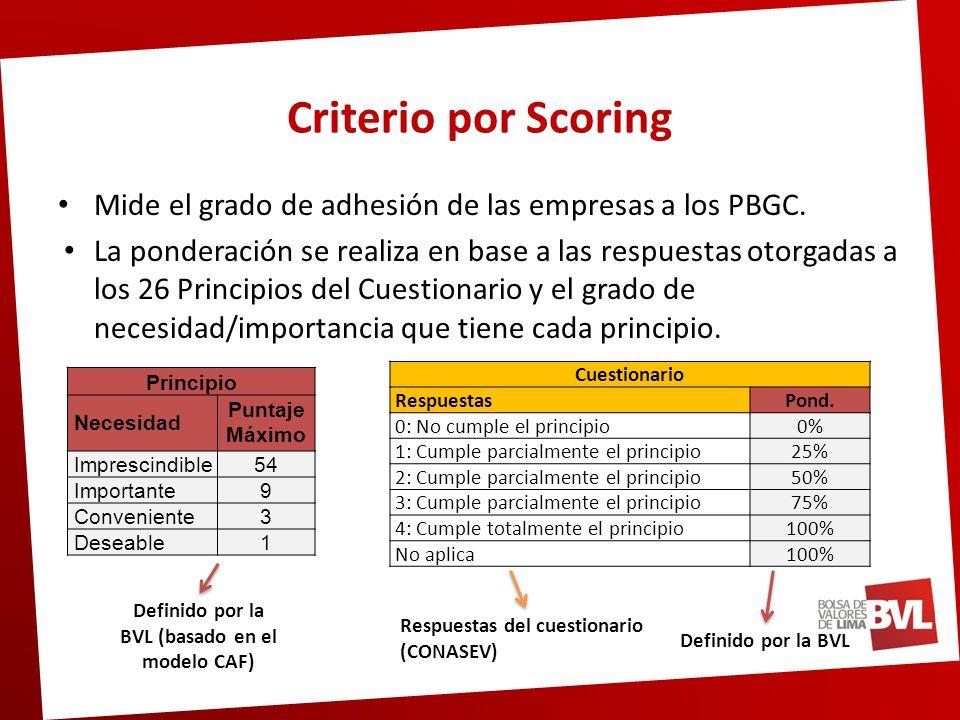 Criterio por Scoring Ejemplo Nº PrincipioNecesidad Respuesta cuestionario Resultado 1Importante (9)3 9 x 0.75 = 6.75 2Conveniente (3)4 3 x 1 = 3.00 3Imprescindible (54)1 54 x 0.25 = 13.5 ….……… 26Deseable (1)2 1 x 0.25 = 0.25 Total 290 290 Puntaje máximo por empresa: 312 puntos Puntaje mínimo para ser reconocida por la BVL en un cumplimiento adecuado: 187 puntos (60% del puntaje máximo).