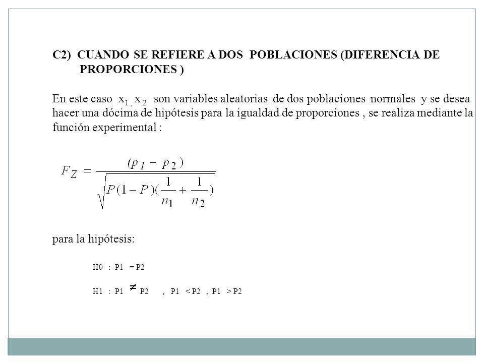 C2) CUANDO SE REFIERE A DOS POBLACIONES (DIFERENCIA DE PROPORCIONES ) En este caso x 1, x 2 son variables aleatorias de dos poblaciones normales y se desea hacer una dócima de hipótesis para la igualdad de proporciones, se realiza mediante la función experimental : para la hipótesis: H0 : P1 = P2 H1 : P1 P2, P1 P2