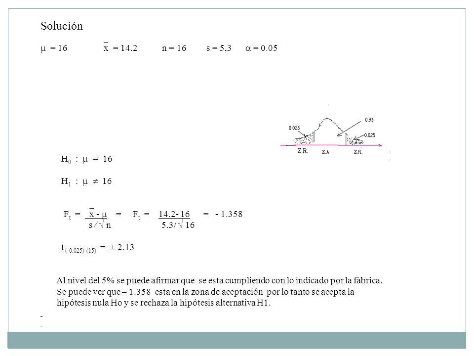 Solución = 16 x = 14.2 n = 16 s = 5,3 = 0.05 H 0 : = 16 H 1 : 16 F t = x - = F t = 14.2- 16 = - 1.358 s n 5.3/ 16 t ( 0.025) (15) = 2.13 Al nivel del 5% se puede afirmar que se esta cumpliendo con lo indicado por la fábrica.