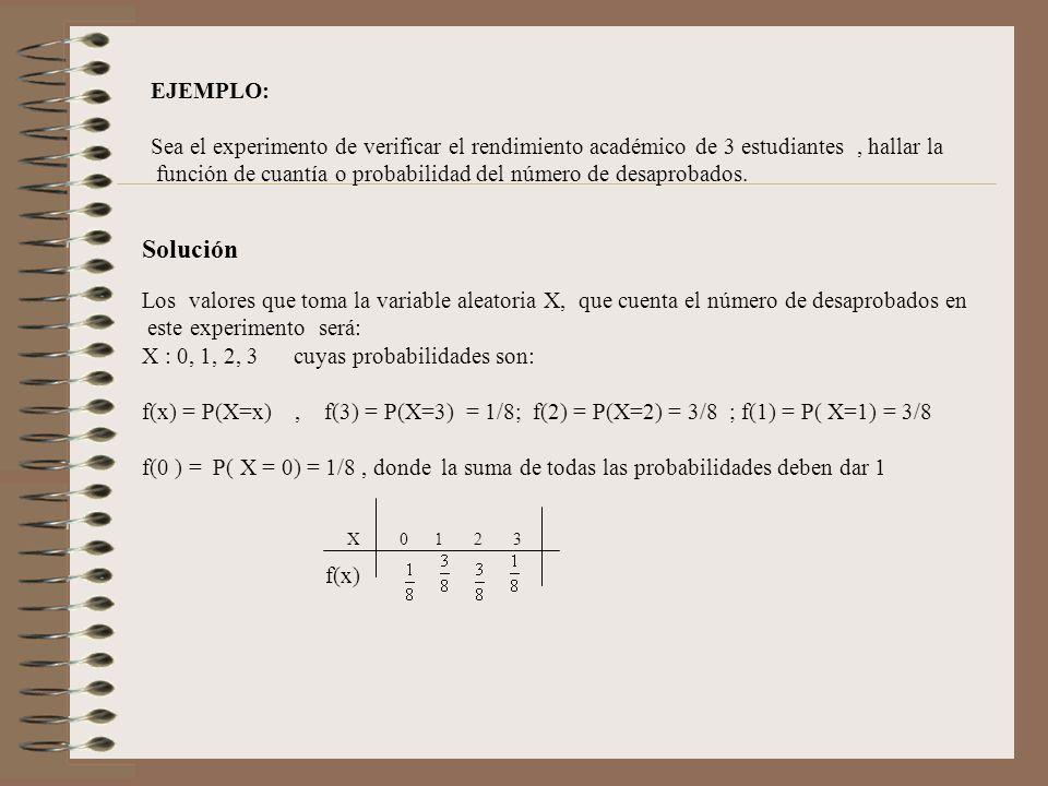 EJEMPLO: Sea el experimento de verificar el rendimiento académico de 3 estudiantes, hallar la función de cuantía o probabilidad del número de desaprob
