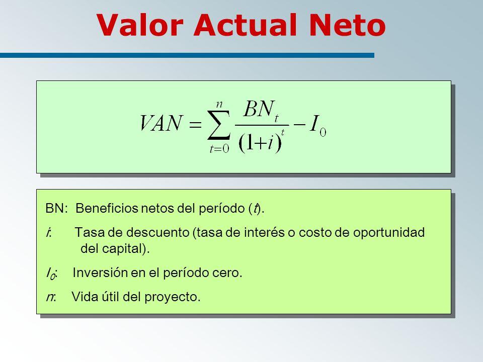 BN: Beneficios netos del período (t).