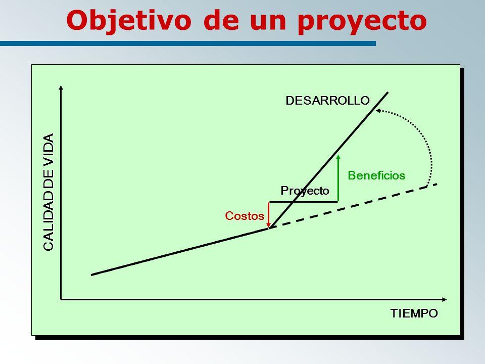 Objetivo de un proyecto DESARROLLO CALIDAD DE VIDA TIEMPO Proyecto Costos Beneficios