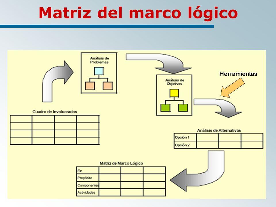 Matriz del marco lógico Herramientas