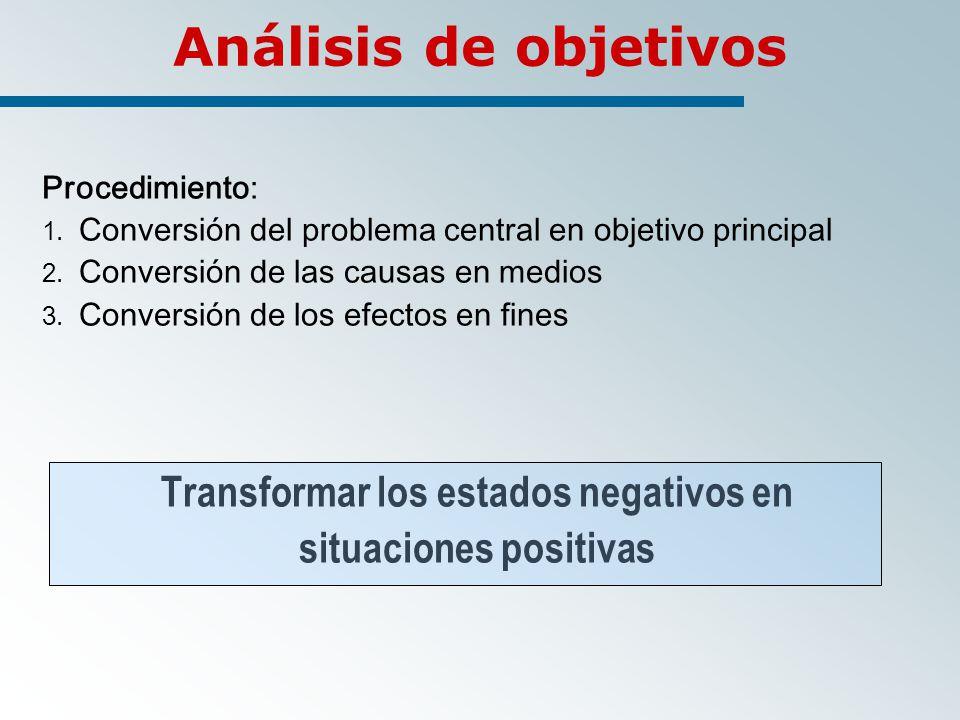 Análisis de objetivos Procedimiento: 1.Conversión del problema central en objetivo principal 2.