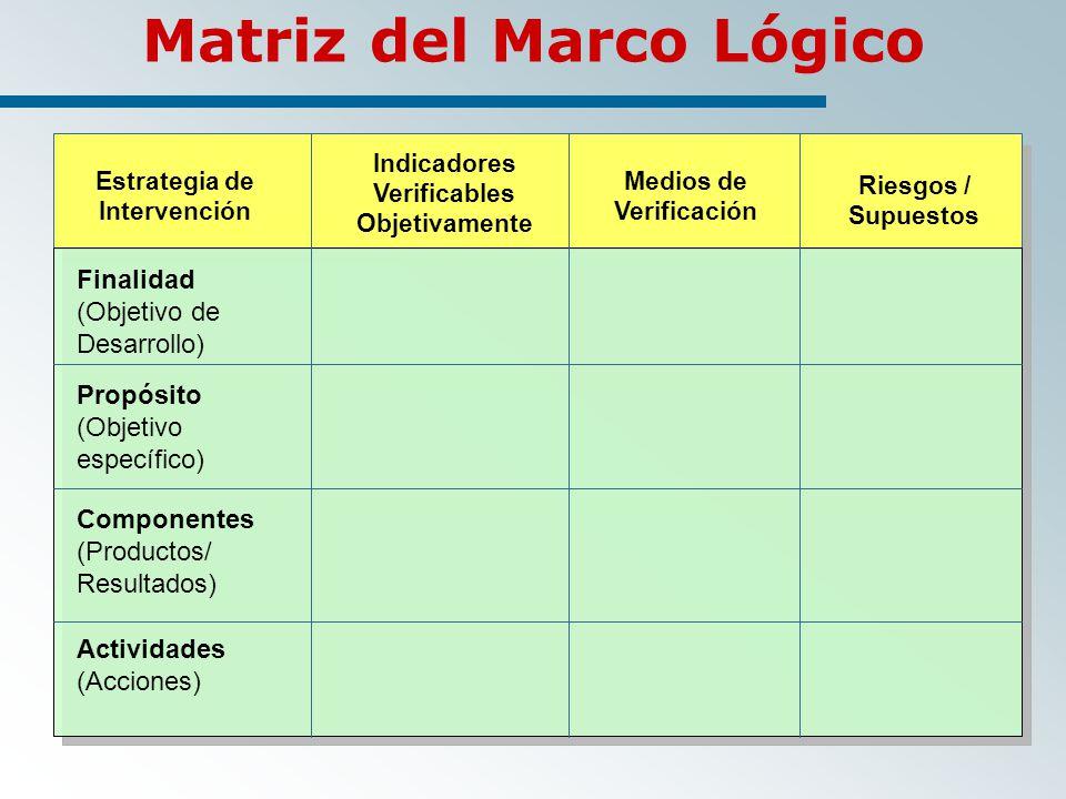 Matriz del Marco Lógico Estrategia de Intervención Indicadores Verificables Objetivamente Medios de Verificación Riesgos / Supuestos Finalidad (Objetivo de Desarrollo) Propósito (Objetivo específico) Componentes (Productos/ Resultados) Actividades (Acciones)