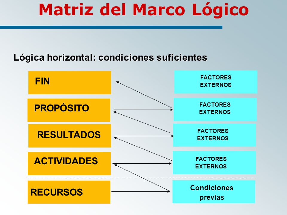 RECURSOS Lógica horizontal: condiciones suficientes ACTIVIDADES FACTORES EXTERNOS PROPÓSITO RESULTADOS FIN Condiciones previas FACTORES EXTERNOS FACTORES EXTERNOS FACTORES EXTERNOS Matriz del Marco Lógico
