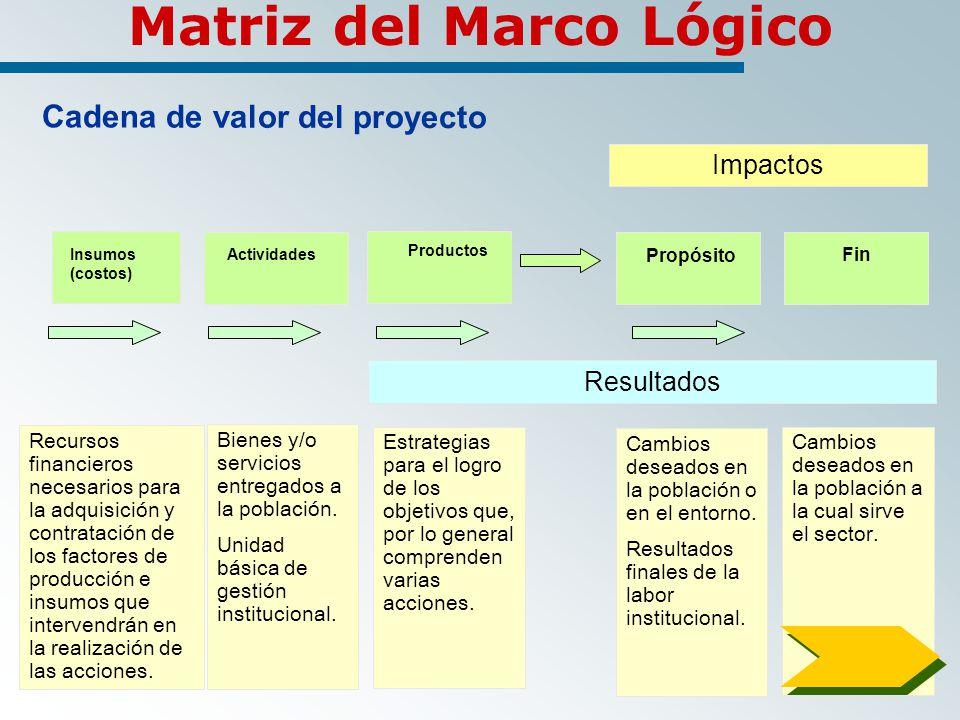 Cadena de valor del proyecto Insumos (costos) Actividades Productos Propósito Fin Bienes y/o servicios entregados a la población.