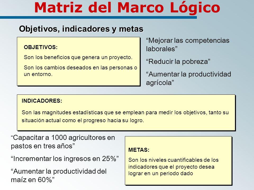 Matriz del Marco Lógico Objetivos, indicadores y metas Objetivos, indicadores y metas OBJETIVOS: Son los beneficios que genera un proyecto.