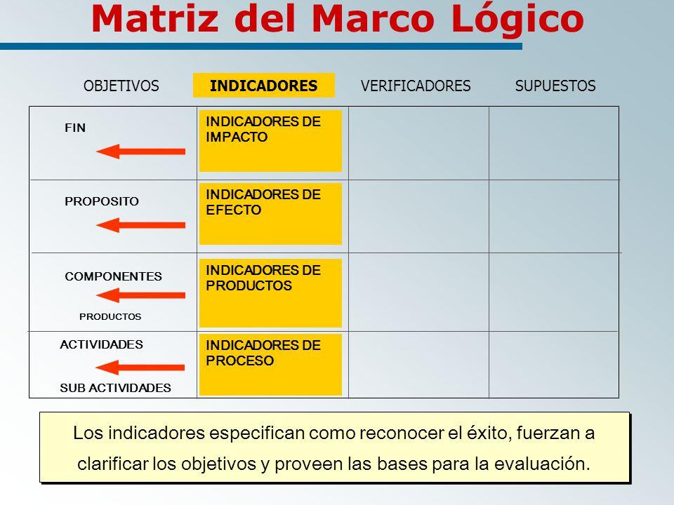 Matriz del Marco Lógico Los indicadores especifican como reconocer el éxito, fuerzan a clarificar los objetivos y proveen las bases para la evaluación.