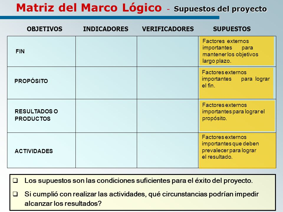 Supuestos del proyecto Matriz del Marco Lógico - Supuestos del proyecto OBJETIVOSINDICADORES VERIFICADORESSUPUESTOS ACTIVIDADES PROPÓSITO Factores externos importantes para mantener los objetivos largo plazo.