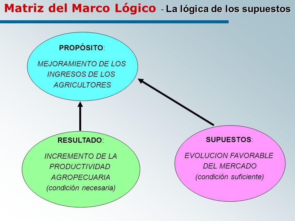 PROPÓSITO: MEJORAMIENTO DE LOS INGRESOS DE LOS AGRICULTORES RESULTADO: INCREMENTO DE LA PRODUCTIVIDAD AGROPECUARIA (condición necesaria) SUPUESTOS: EVOLUCION FAVORABLE DEL MERCADO (condición suficiente) La lógica de los supuestos Matriz del Marco Lógico - La lógica de los supuestos
