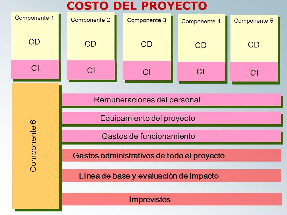 Remuneraciones del personal Equipamiento del proyecto Gastos de funcionamiento Gastos administrativos de todo el proyecto Línea de base y evaluación de impacto Imprevistos Componente 6 Componente 6 Componente 1 CD Componente 2 CD Componente 4 CD Componente 5 CD Componente 3 CD CI COSTO DEL PROYECTO