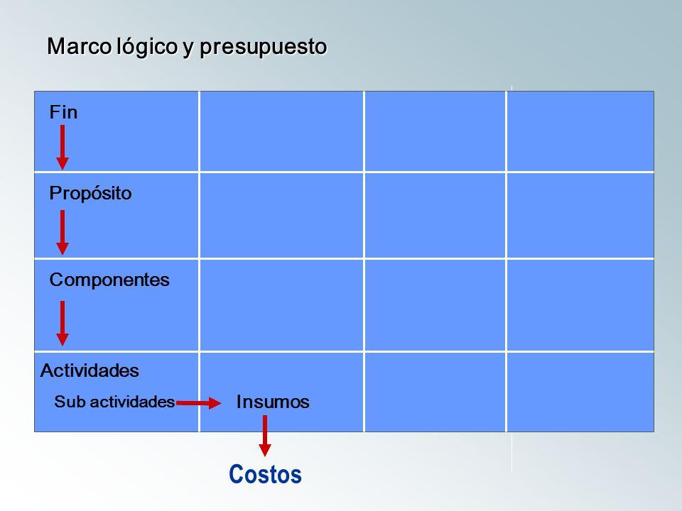 Fin Propósito Componentes Actividades Sub actividades Marco lógico y presupuesto Insumos Costos