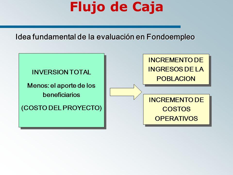 INVERSION TOTAL Menos: el aporte de los beneficiarios (COSTO DEL PROYECTO) INVERSION TOTAL Menos: el aporte de los beneficiarios (COSTO DEL PROYECTO) INCREMENTO DE INGRESOS DE LA POBLACION Flujo de Caja Idea fundamental de la evaluación en Fondoempleo Idea fundamental de la evaluación en Fondoempleo INCREMENTO DE COSTOS OPERATIVOS