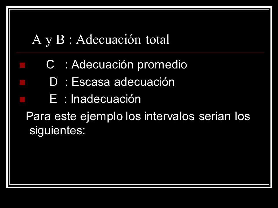 A y B : Adecuación total C : Adecuación promedio D : Escasa adecuación E : Inadecuación Para este ejemplo los intervalos serian los siguientes: