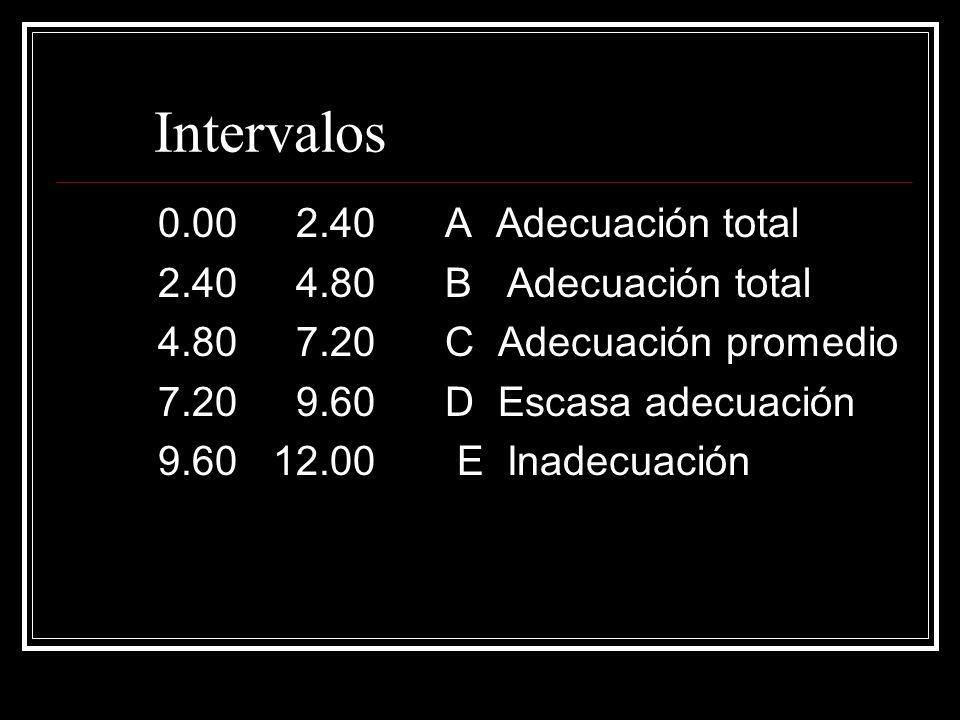Intervalos 0.00 2.40 A Adecuación total 2.40 4.80 B Adecuación total 4.80 7.20 C Adecuación promedio 7.20 9.60 D Escasa adecuación 9.60 12.00 E Inadec