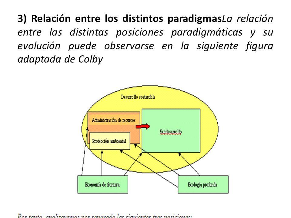 3) Relación entre los distintos paradigmasLa relación entre las distintas posiciones paradigmáticas y su evolución puede observarse en la siguiente figura adaptada de Colby