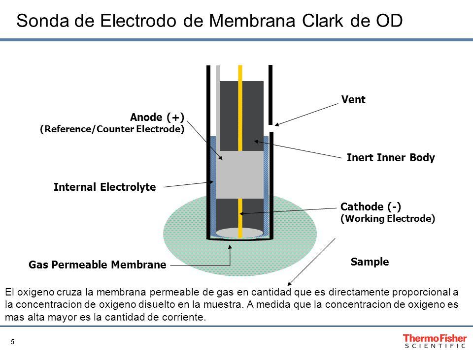 5 Sonda de Electrodo de Membrana Clark de OD Sample Gas Permeable Membrane Cathode (-) (Working Electrode) Vent Inert Inner Body Anode (+) (Reference/Counter Electrode) Internal Electrolyte El oxigeno cruza la membrana permeable de gas en cantidad que es directamente proporcional a la concentracion de oxigeno disuelto en la muestra.