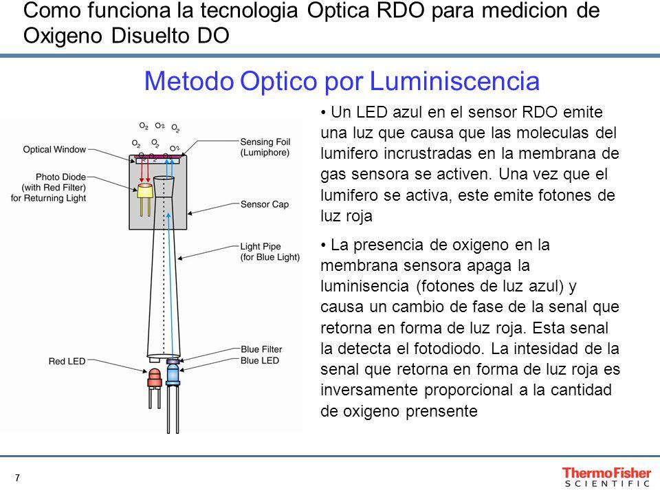 7 Como funciona la tecnologia Optica RDO para medicion de Oxigeno Disuelto DO Un LED azul en el sensor RDO emite una luz que causa que las moleculas del lumifero incrustradas en la membrana de gas sensora se activen.