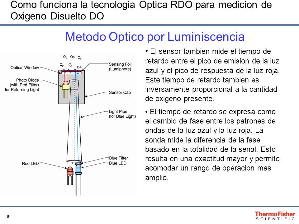 8 Como funciona la tecnologia Optica RDO para medicion de Oxigeno Disuelto DO El sensor tambien mide el tiempo de retardo entre el pico de emision de la luz azul y el pico de respuesta de la luz roja.