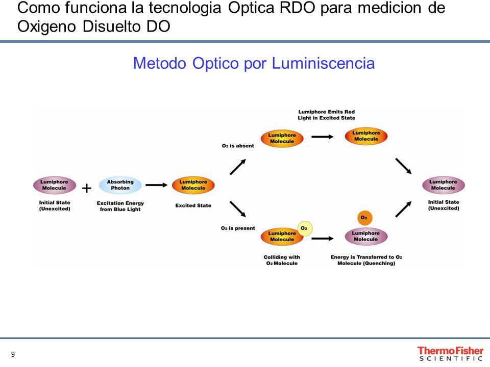 9 Como funciona la tecnologia Optica RDO para medicion de Oxigeno Disuelto DO Metodo Optico por Luminiscencia