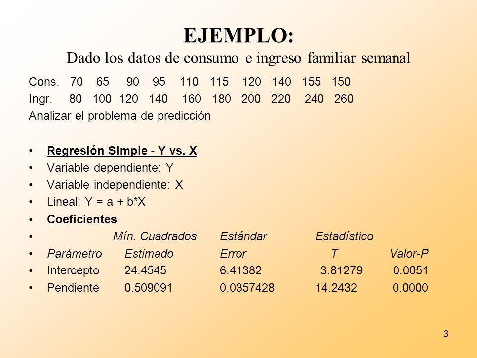 3 EJEMPLO: Dado los datos de consumo e ingreso familiar semanal Cons. 70 65 90 95 110 115 120 140 155 150 Ingr. 80 100 120 140 160 180 200 220 240 260