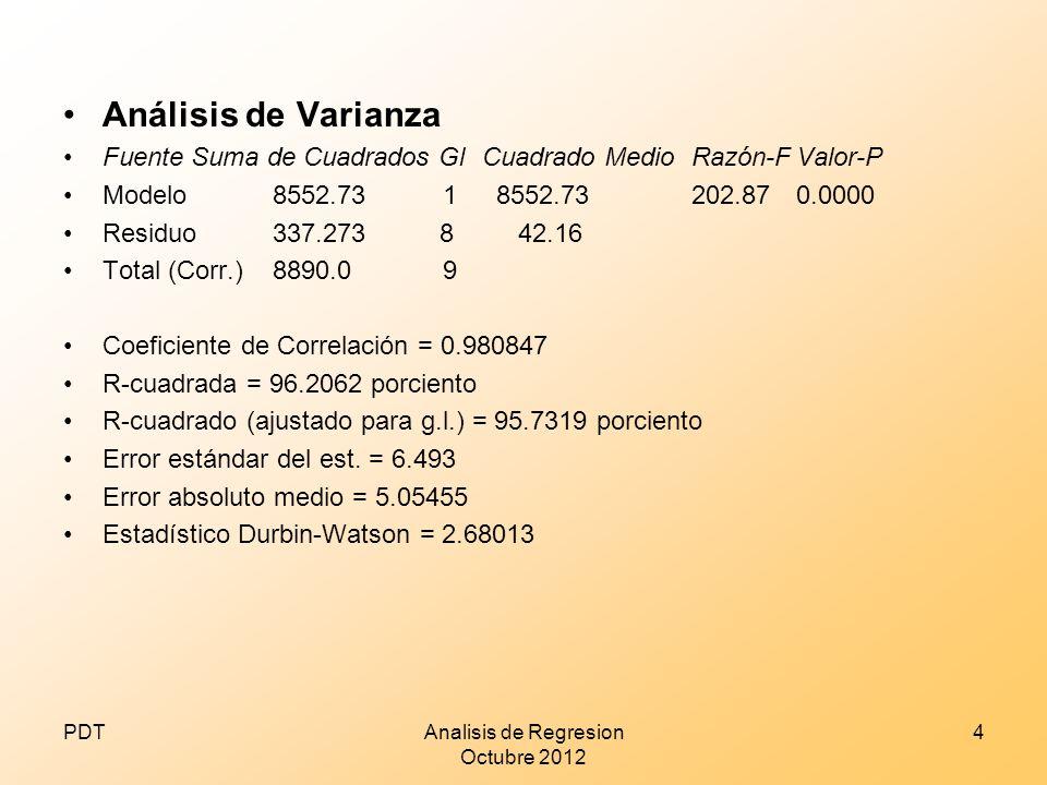 Análisis de Varianza Fuente Suma de Cuadrados GlCuadrado MedioRazón-FValor-P Modelo8552.73 1 8552.73202.870.0000 Residuo337.273 8 42.16 Total (Corr.)8