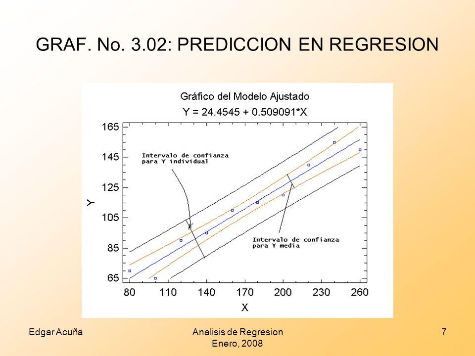 GRAF. No. 3.02: PREDICCION EN REGRESION Edgar AcuñaAnalisis de Regresion Enero, 2008 7