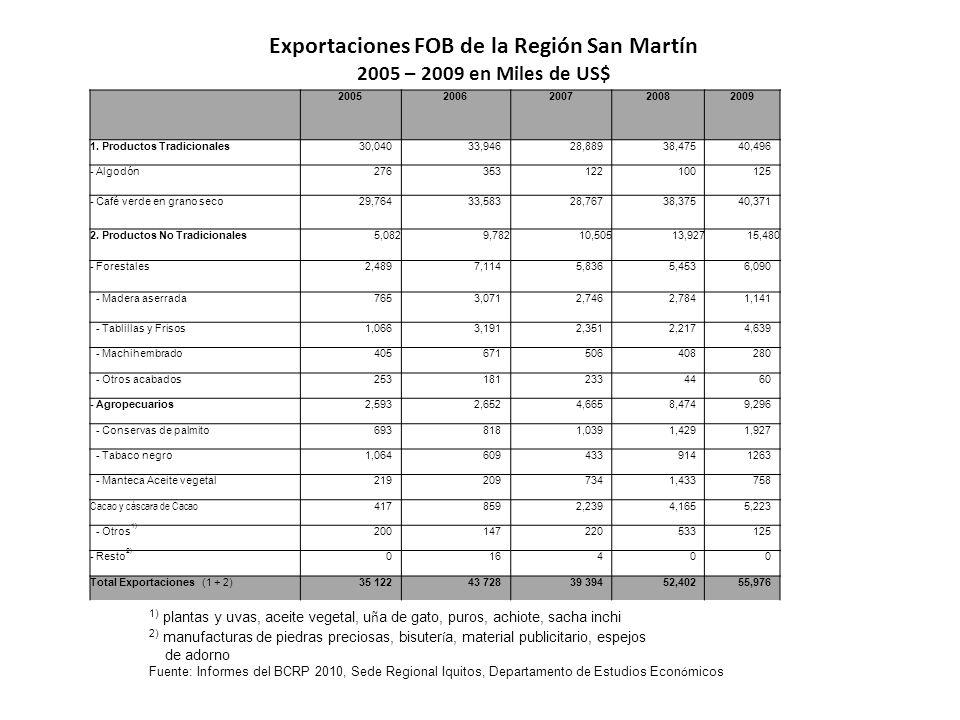 Exportaciones FOB de la Región San Martín 2005 – 2009 en Miles de US$ 1) plantas y uvas, aceite vegetal, u ñ a de gato, puros, achiote, sacha inchi 2)