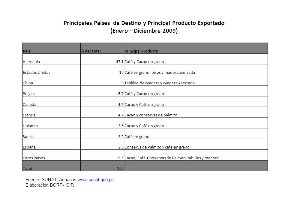 Principales Países de Destino y Principal Producto Exportado (Enero – Diciembre 2009) Pais% del TotalPrincipal Producto Alemania47.1Café y Cacao en gr