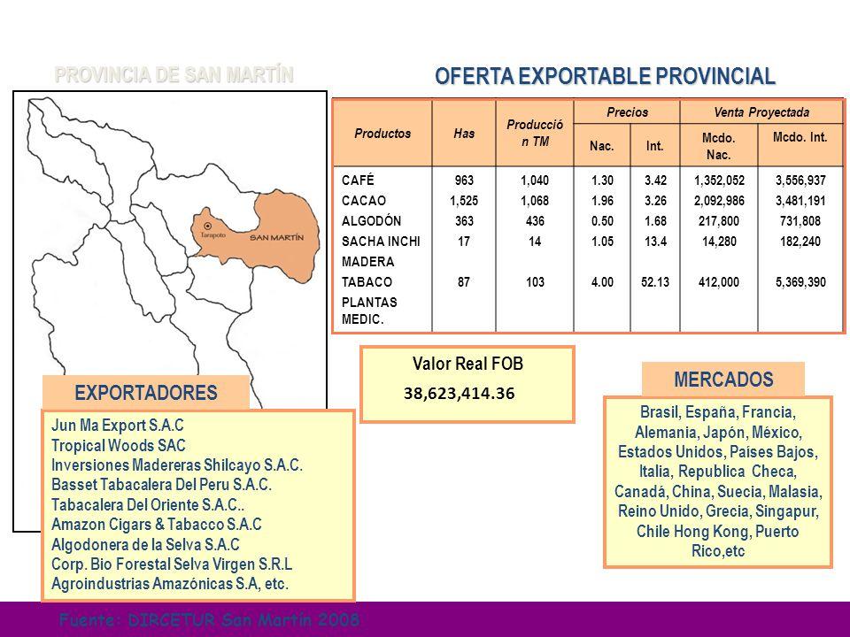 ProductosHas Producció n TM PreciosVenta Proyectada Nac.Int. Mcdo. Nac. Mcdo. Int. CAFÉ CACAO ALGODÓN SACHA INCHI MADERA TABACO PLANTAS MEDIC. 963 1,5