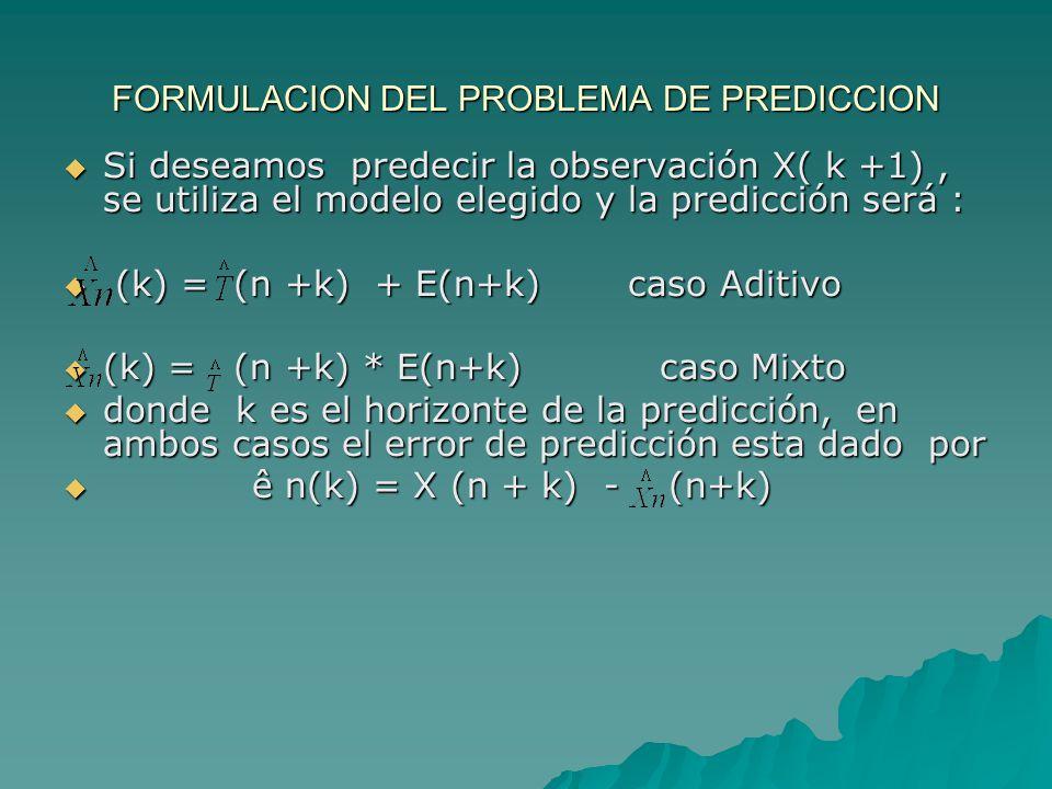 FORMULACION DEL PROBLEMA DE PREDICCION Si deseamos predecir la observación X( k +1), se utiliza el modelo elegido y la predicción será : Si deseamos predecir la observación X( k +1), se utiliza el modelo elegido y la predicción será : (k) = (n +k) + E(n+k) caso Aditivo (k) = (n +k) + E(n+k) caso Aditivo (k) = (n +k) * E(n+k) caso Mixto (k) = (n +k) * E(n+k) caso Mixto donde k es el horizonte de la predicción, en ambos casos el error de predicción esta dado por donde k es el horizonte de la predicción, en ambos casos el error de predicción esta dado por ê n(k) = X (n + k) - (n+k) ê n(k) = X (n + k) - (n+k)