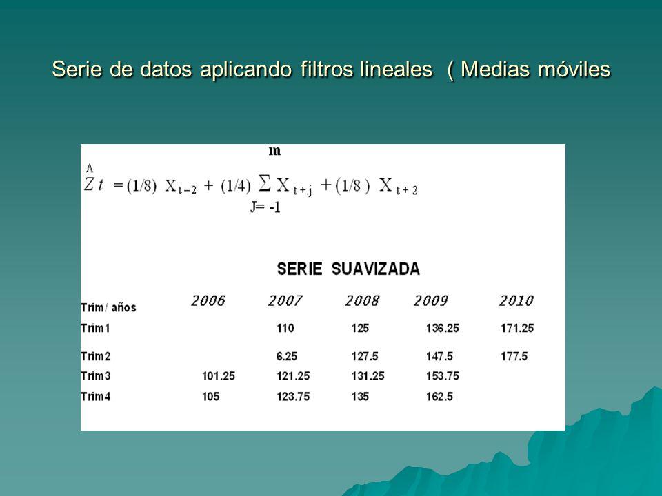 Serie de datos aplicando filtros lineales ( Medias móviles